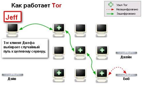 Анонимная сеть Tor